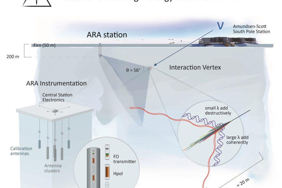 Radio Neutrino Detection Using Scalable Technologies