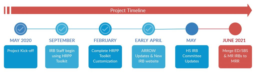 IEP Project Timeline Complete through April 2021 ARROW Updates and New IRB website